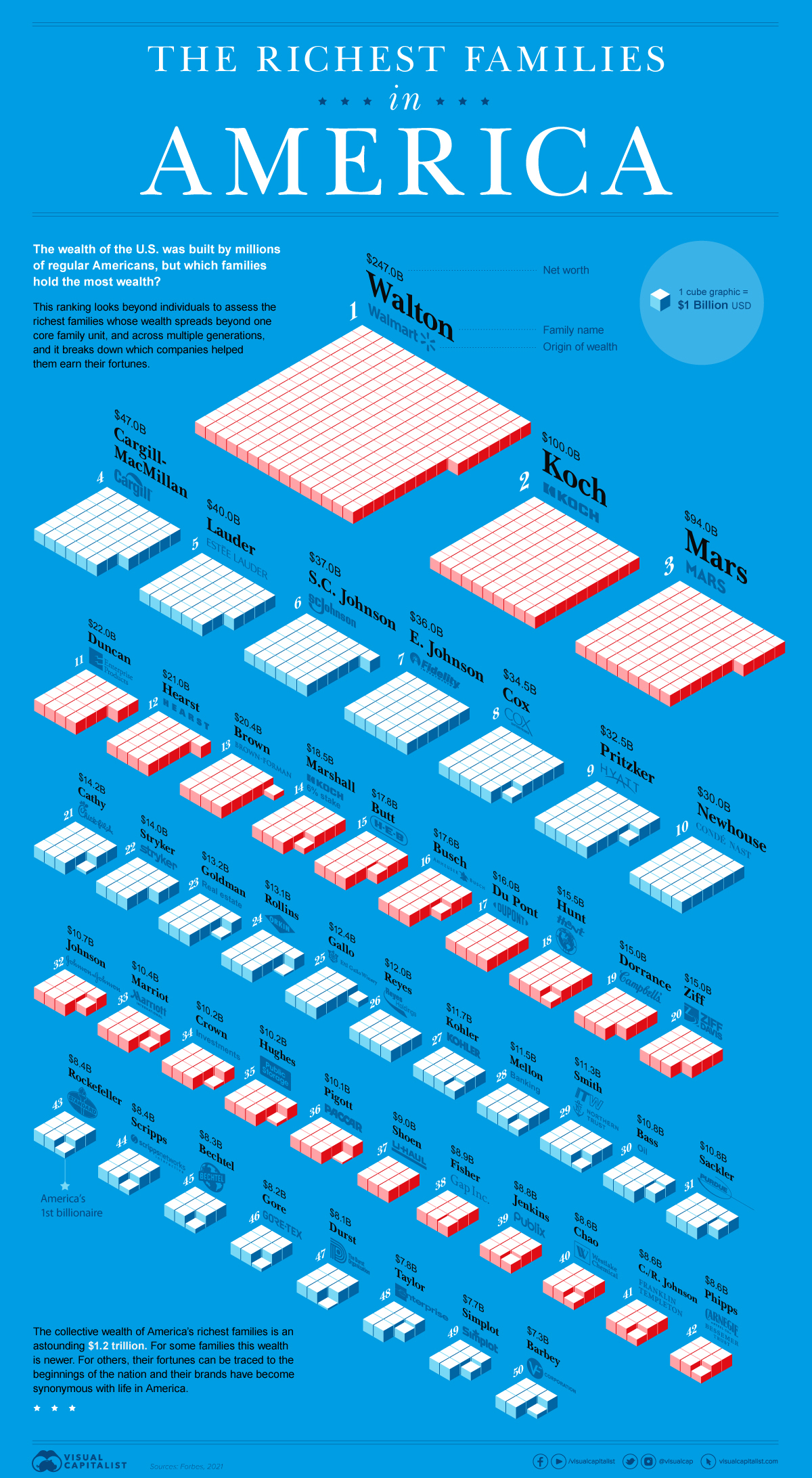 The Richest Families in America, Visualized