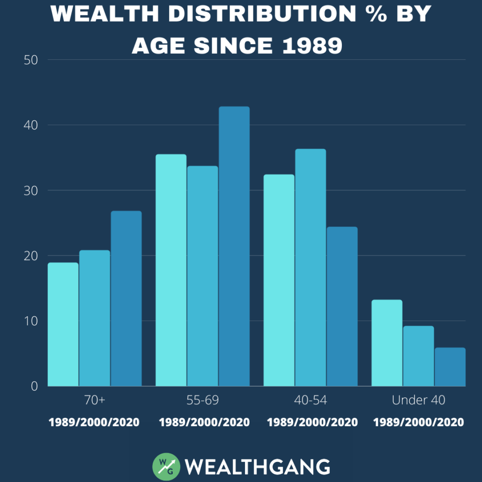 wealth-distribution-in-the-us-by-age