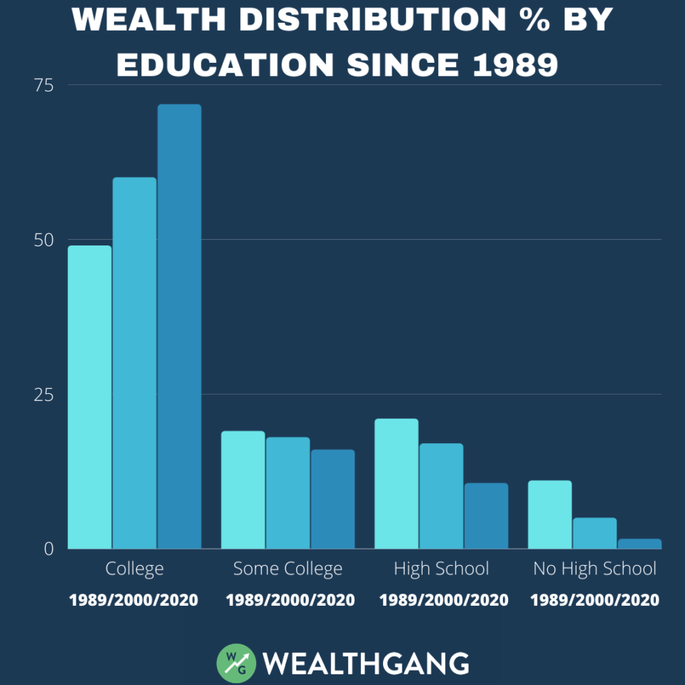 wealth-distribution-in-the-us-by-education