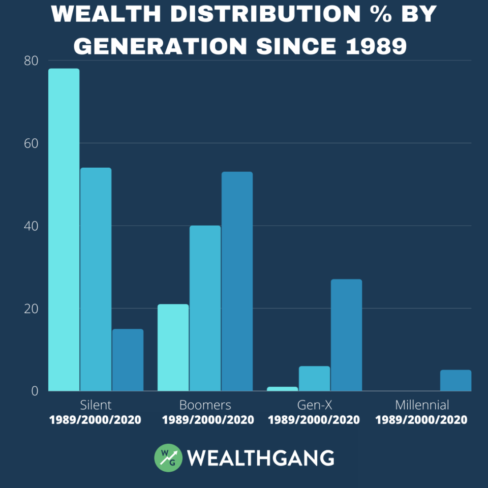 wealth-distribution-in-the-us-by-generation