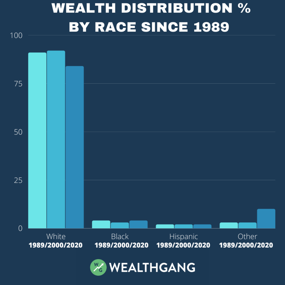 wealth-distribution-in-the-us-by-race