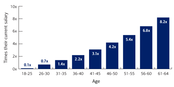 net-worth-by-age-chart-how-much-should-you-be-saving